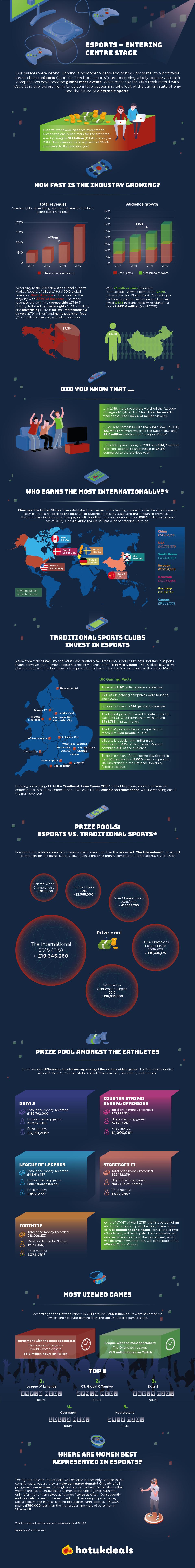 eSports - Entering center stage